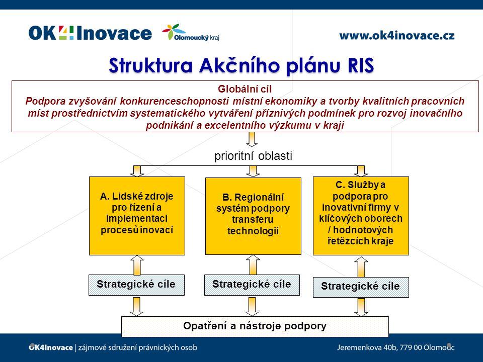 Struktura Akčního plánu RIS Globální cíl Podpora zvyšování konkurenceschopnosti místní ekonomiky a tvorby kvalitních pracovních míst prostřednictvím systematického vytváření příznivých podmínek pro rozvoj inovačního podnikání a excelentního výzkumu v kraji B.