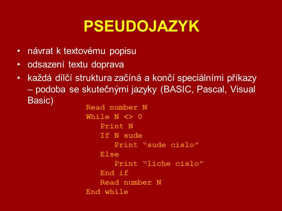 PSEUDOJAZYK návrat k textovému popisu odsazení textu doprava každá dílčí struktura začíná a končí speciálními příkazy – podoba se skutečnými jazyky (B