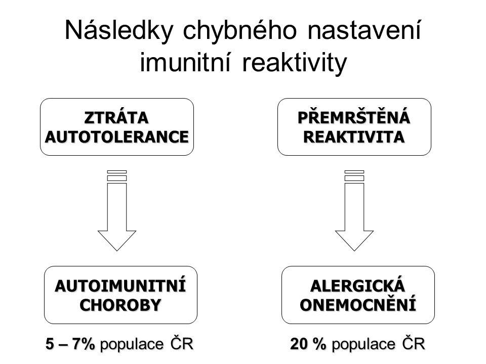 Následky chybného nastavení imunitní reaktivity ZTRÁTAAUTOTOLERANCEPŘEMRŠTĚNÁREAKTIVITA AUTOIMUNITNÍCHOROBYALERGICKÁONEMOCNĚNÍ 5 – 7% populace ČR 20 %