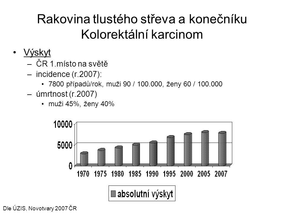 Rakovina tlustého střeva a konečníku Kolorektální karcinom Výskyt –ČR 1.místo na světě –incidence (r.2007): 7800 případů/rok, muži 90 / 100.000, ženy