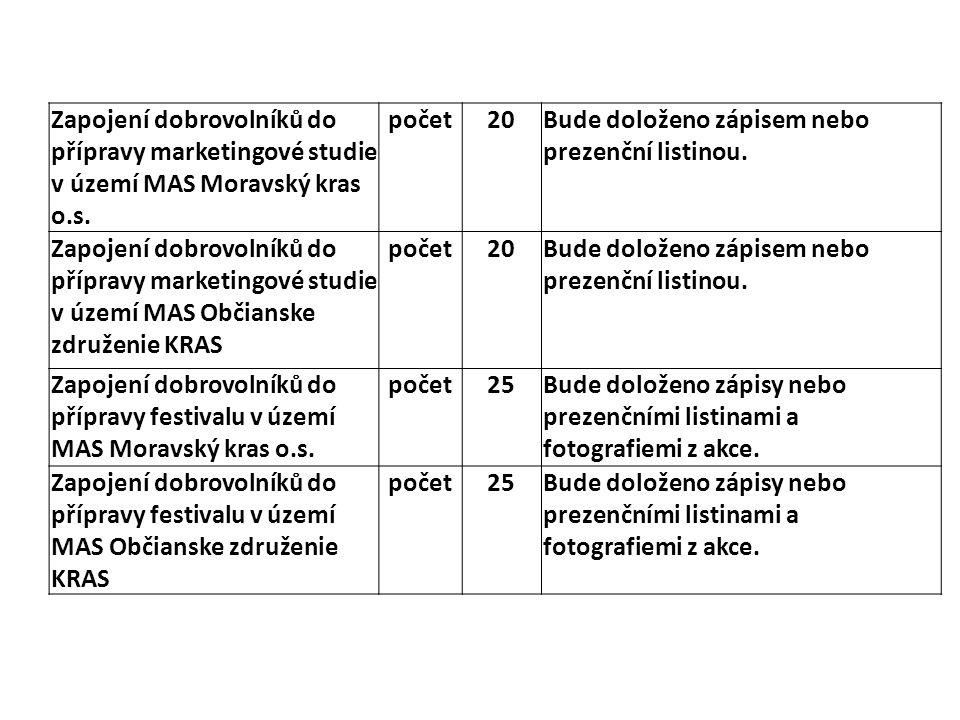 Zapojení dobrovolníků do přípravy marketingové studie v území MAS Moravský kras o.s.