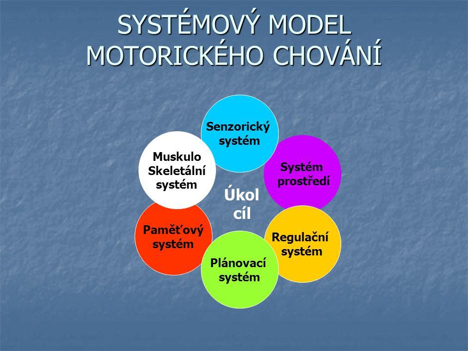 SYSTÉMOVÝ MODEL MOTORICKÉHO CHOVÁNÍ Systém prostředí Senzorický systém Paměťový systém Regulační systém Plánovací systém Muskulo Skeletální systém Úkol cíl