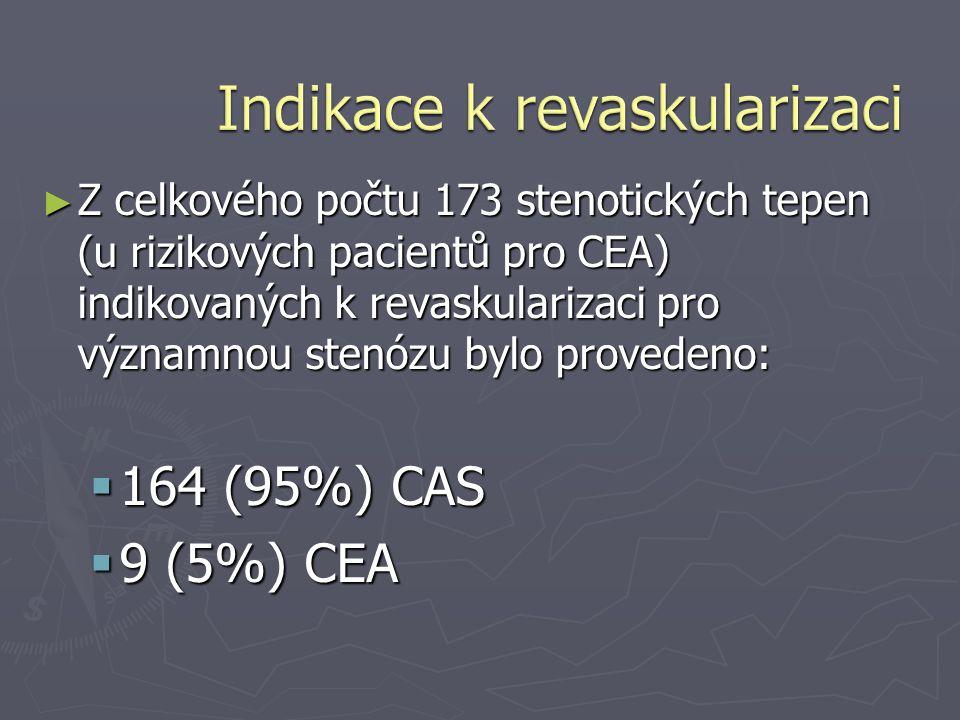 ► Z celkového počtu 173 stenotických tepen (u rizikových pacientů pro CEA) indikovaných k revaskularizaci pro významnou stenózu bylo provedeno:  164