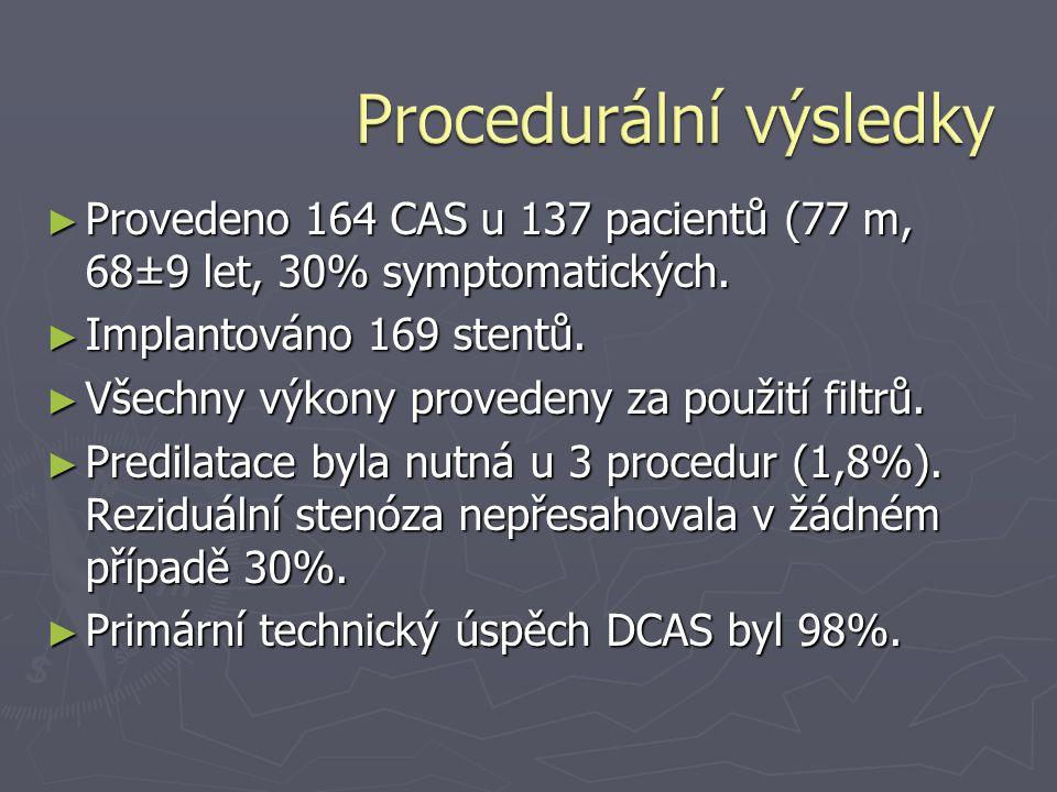 ► Provedeno 164 CAS u 137 pacientů (77 m, 68±9 let, 30% symptomatických. ► Implantováno 169 stentů. ► Všechny výkony provedeny za použití filtrů. ► Pr