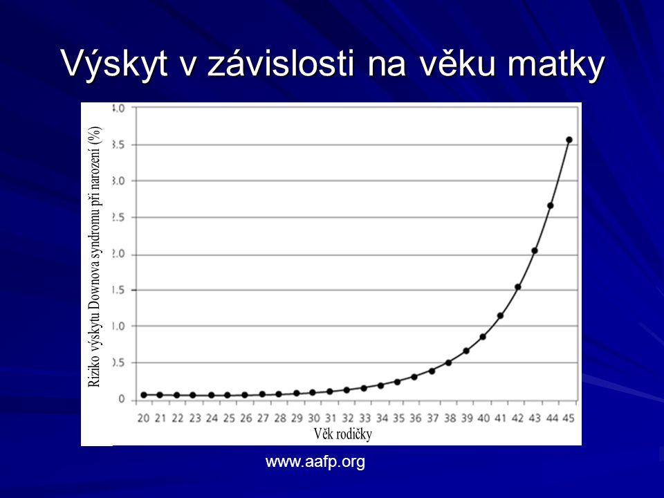 Výskyt v závislosti na věku matky www.aafp.org