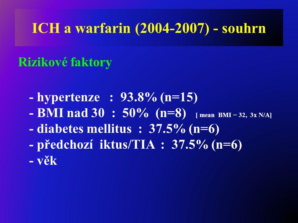 Rizikové faktory - hypertenze : 93.8% (n=15) - BMI nad 30 : 50% (n=8) [ mean BMI = 32, 3x N/A] - diabetes mellitus : 37.5% (n=6) - předchozí iktus/TIA