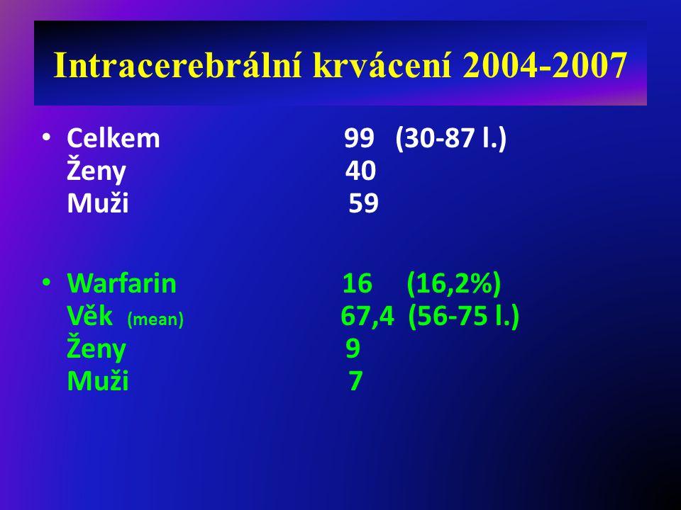 Intracerebrální krvácení 2004-2007 Celkem 99 (30-87 l.) Ženy 40 Muži 59 Warfarin 16 (16,2%) Věk (mean) 67,4 (56-75 l.) Ženy 9 Muži 7