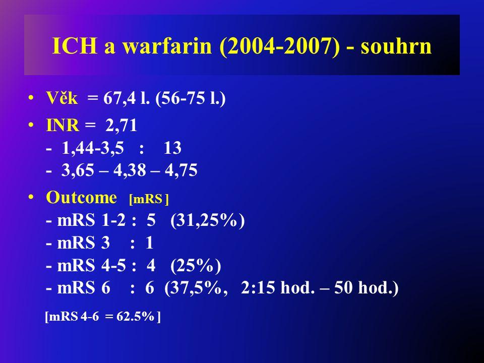 ICH a warfarin (2004-2007) - souhrn Věk = 67,4 l. (56-75 l.) INR = 2,71 - 1,44-3,5 : 13 - 3,65 – 4,38 – 4,75 Outcome [mRS ] - mRS 1-2 : 5 (31,25%) - m