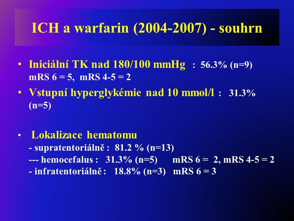 Iniciální TK nad 180/100 mmHg : 56.3% (n=9) mRS 6 = 5, mRS 4-5 = 2 Vstupní hyperglykémie nad 10 mmol/l : 31.3% (n=5) Lokalizace hematomu - supratentor