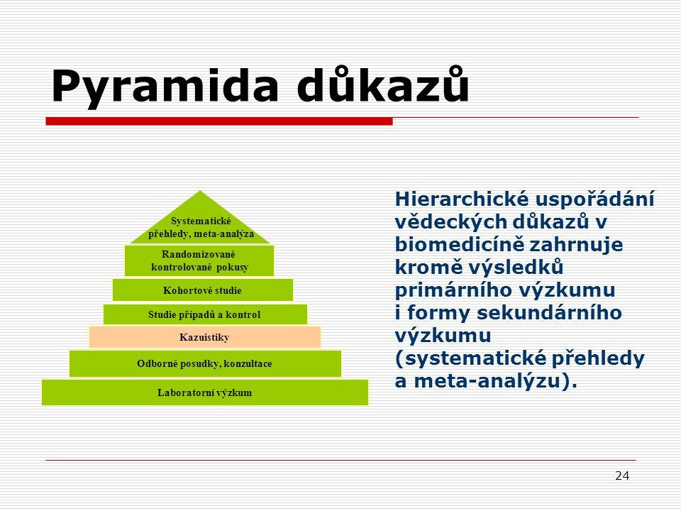 24 Randomizované kontrolované pokusy Kohortové studie Studie případů a kontrol Kazuistiky Laboratorní výzkum Odborné posudky, konzultace Systematické