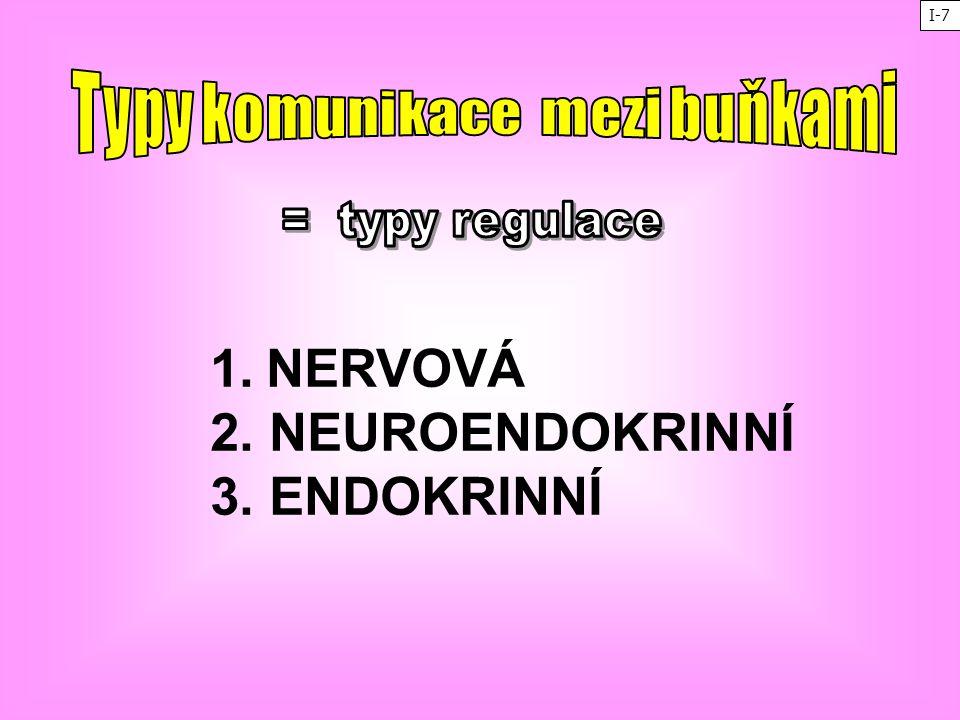 1. NERVOVÁ 2. NEUROENDOKRINNÍ 3. ENDOKRINNÍ I-7