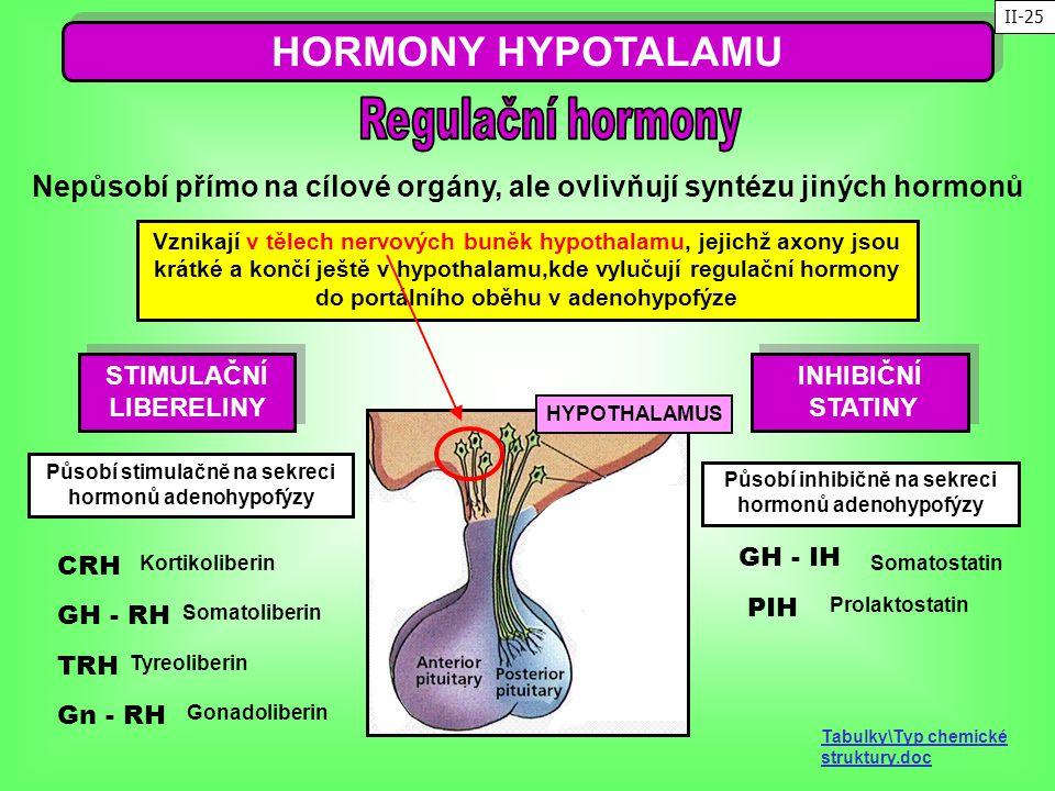 HORMONY HYPOTALAMU Vznikají v tělech nervových buněk hypothalamu, jejichž axony jsou krátké a končí ještě v hypothalamu,kde vylučují regulační hormony
