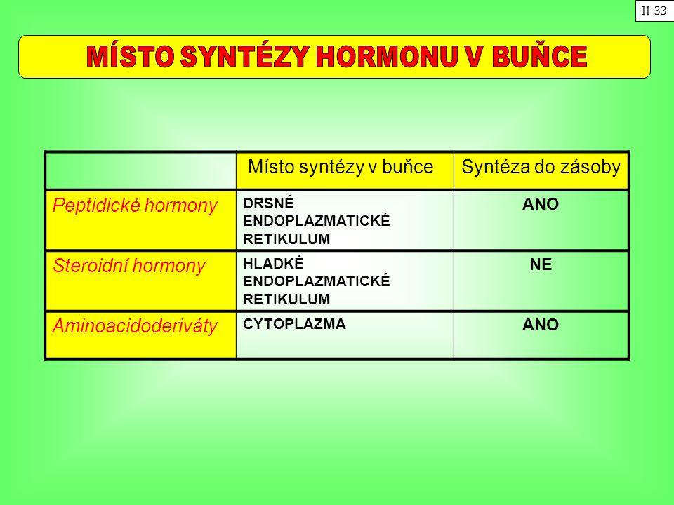 Místo syntézy v buňceSyntéza do zásoby Peptidické hormony DRSNÉ ENDOPLAZMATICKÉ RETIKULUM ANO Steroidní hormony HLADKÉ ENDOPLAZMATICKÉ RETIKULUM NE Am