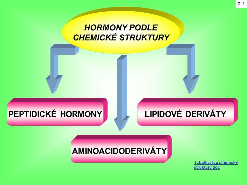 HORMONY PODLE CHEMICKÉ STRUKTURY AMINOACIDODERIVÁTY LIPIDOVÉ DERIVÁTYPEPTIDICKÉ HORMONY Tabulky\Typ chemické struktury.doc II-4