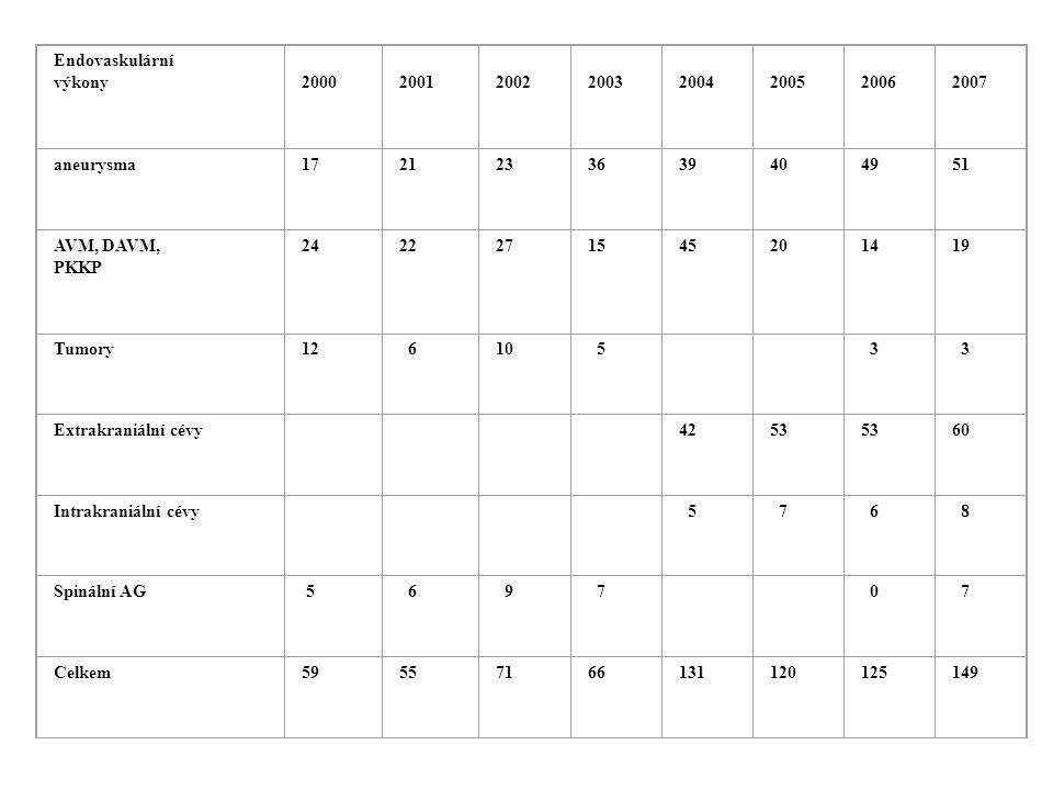Endovaskulární výkony 2000 2001 2002 2003 2004 2005 2006 2007 aneurysma1721233639404951 AVM, DAVM, PKKP 2422271545201419 Tumory12 610 5 3 3 Extrakrani