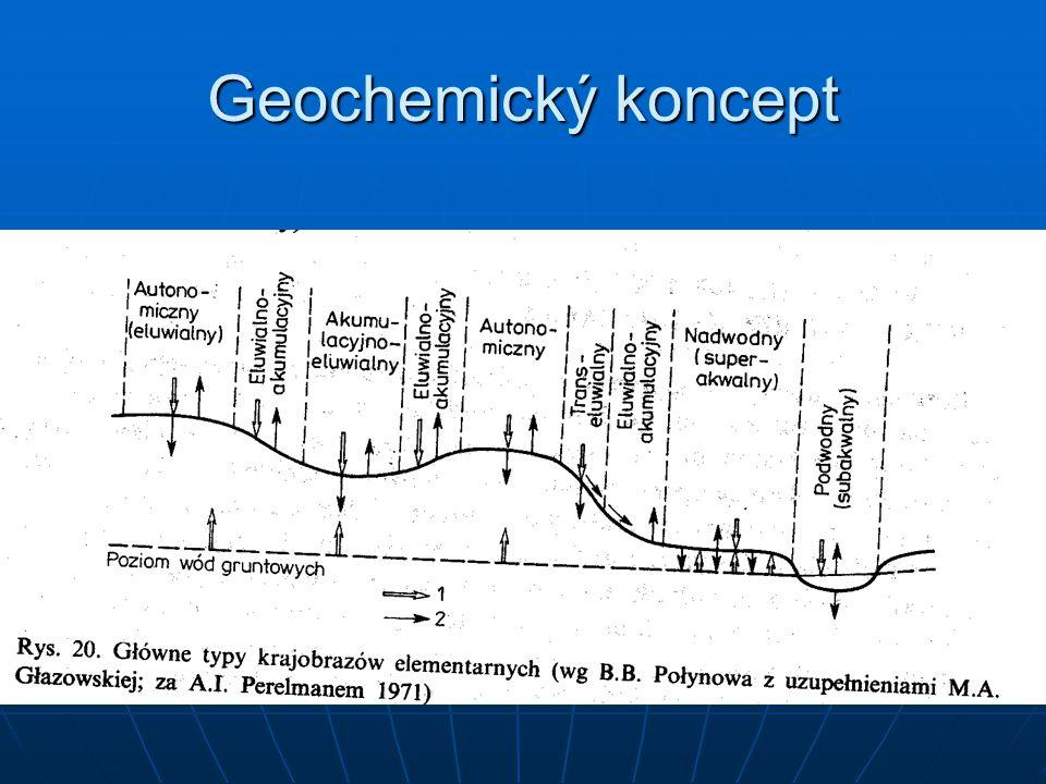 Geochemický koncept