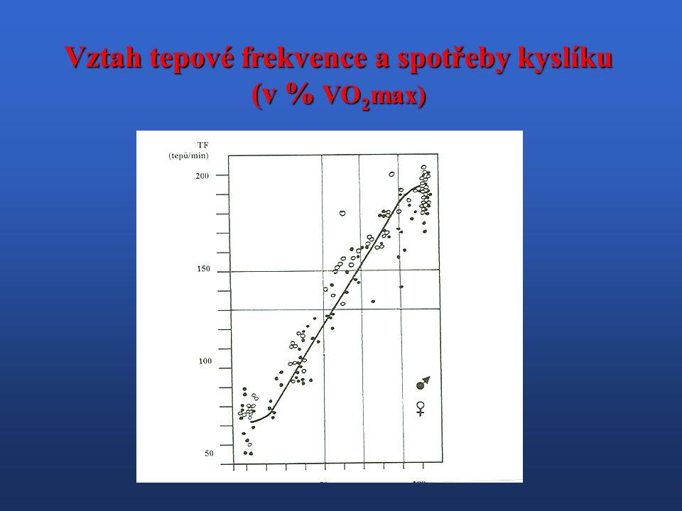 Vztah tepové frekvence a spotřeby kyslíku (v % VO 2 max)