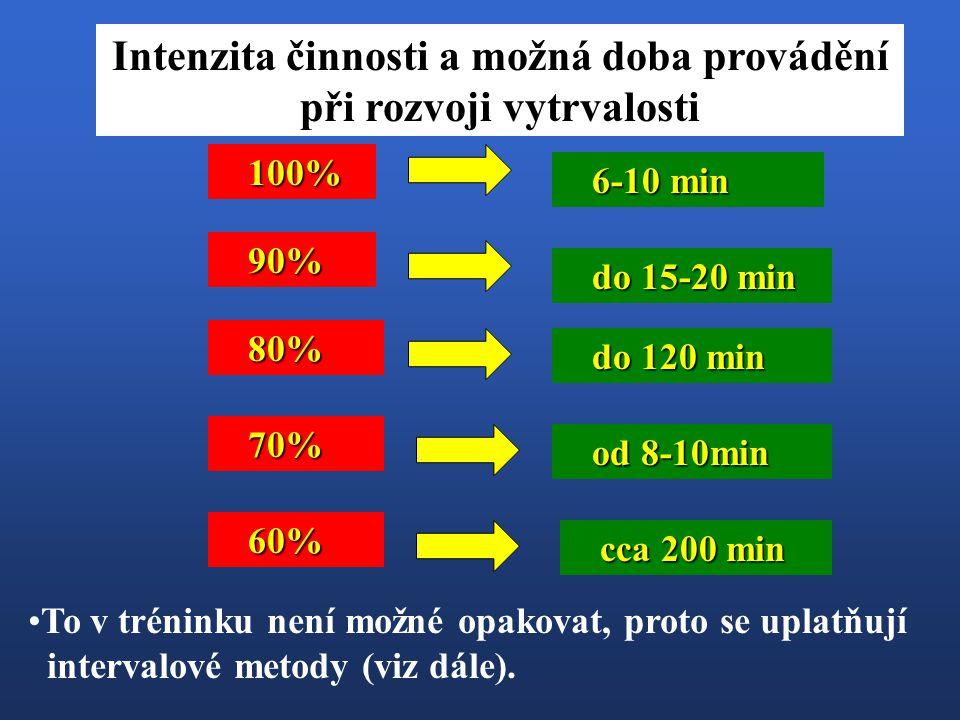 100% 90% 80% 70% 6-10 min do 15-20 min do 120 min od 8-10min 60% cca 200 min Intenzita činnosti a možná doba provádění při rozvoji vytrvalosti To v tr