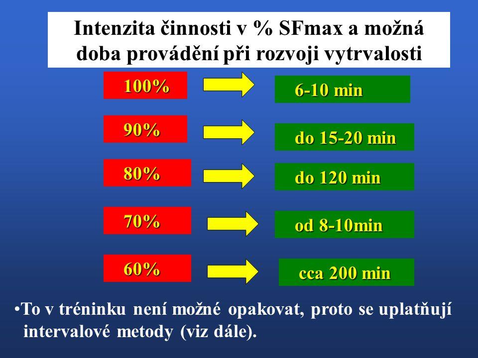 100% 90% 80% 70% 6-10 min do 15-20 min do 120 min od 8-10min 60% cca 200 min Intenzita činnosti v % SFmax a možná doba provádění při rozvoji vytrvalos