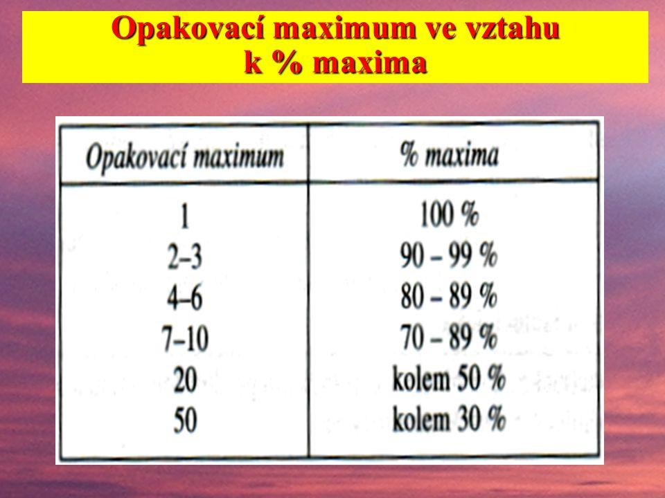 Stanovení velikosti odporu: % maximální hmotnosti břemene jako % maximální hmotnosti břemene, s níž lze provést pohyb opakovací maximum jako opakovací