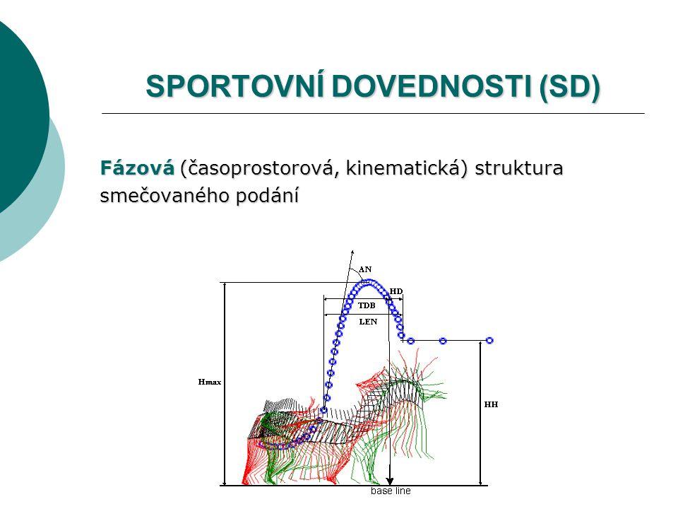 Fázová (časoprostorová, kinematická) struktura Fázová (časoprostorová, kinematická) struktura smečovaného podání smečovaného podání SPORTOVNÍ DOVEDNOSTI (SD)