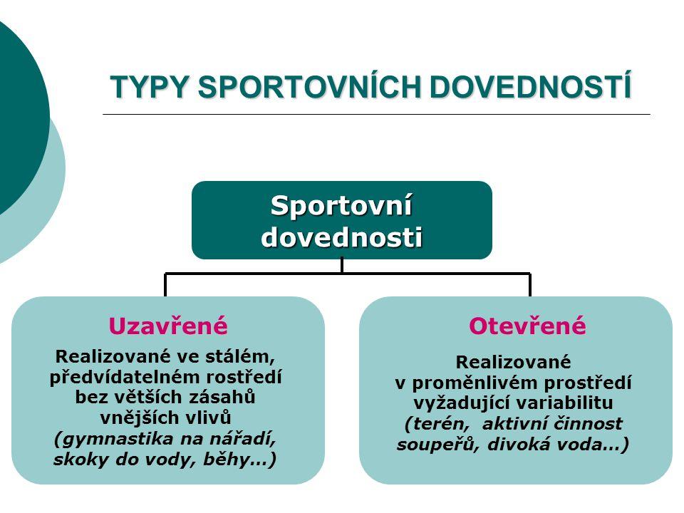 TYPY SPORTOVNÍCH DOVEDNOSTÍ Sportovní dovednosti UzavřenéOtevřené Realizované ve stálém, předvídatelném rostředí bez větších zásahů vnějších vlivů (gy