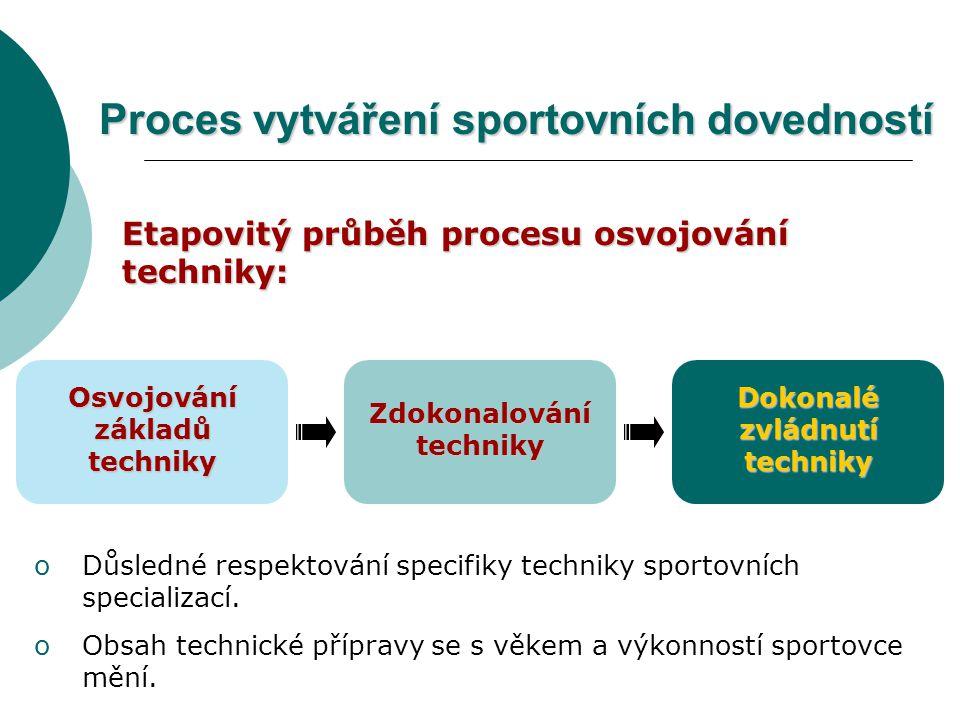 Proces vytváření sportovních dovedností Etapovitý průběh procesu osvojování techniky: Osvojování základů techniky Zdokonalování techniky Dokonalé zvládnutí techniky oDůsledné respektování specifiky techniky sportovních specializací.