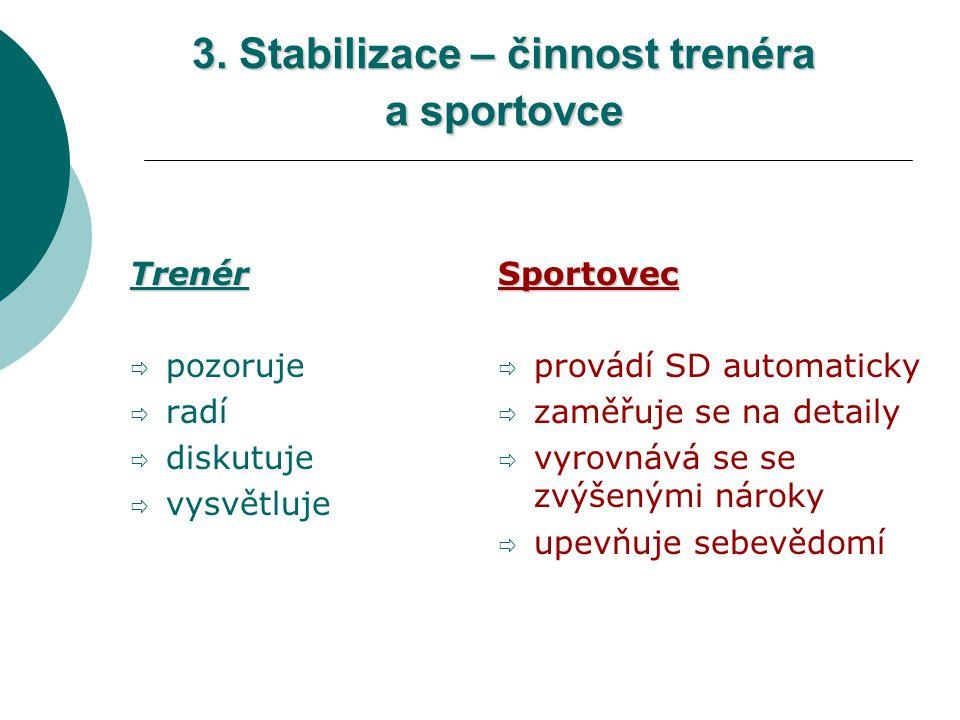 Trenér  pozoruje  radí  diskutuje  vysvětlujeSportovec  provádí SD automaticky  zaměřuje se na detaily  vyrovnává se se zvýšenými nároky  upev