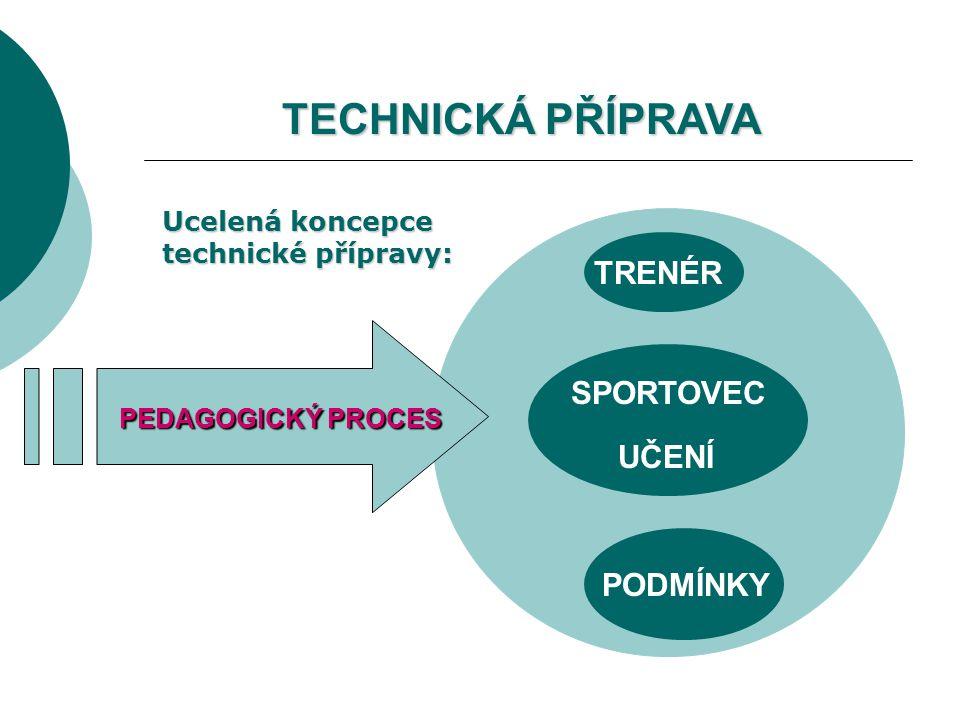 PEDAGOGICKÝ PROCES PEDAGOGICKÝ PROCES SPORTOVEC TRENÉR UČENÍ PODMÍNKY Ucelená koncepce technické přípravy: TECHNICKÁ PŘÍPRAVA TECHNICKÁ PŘÍPRAVA