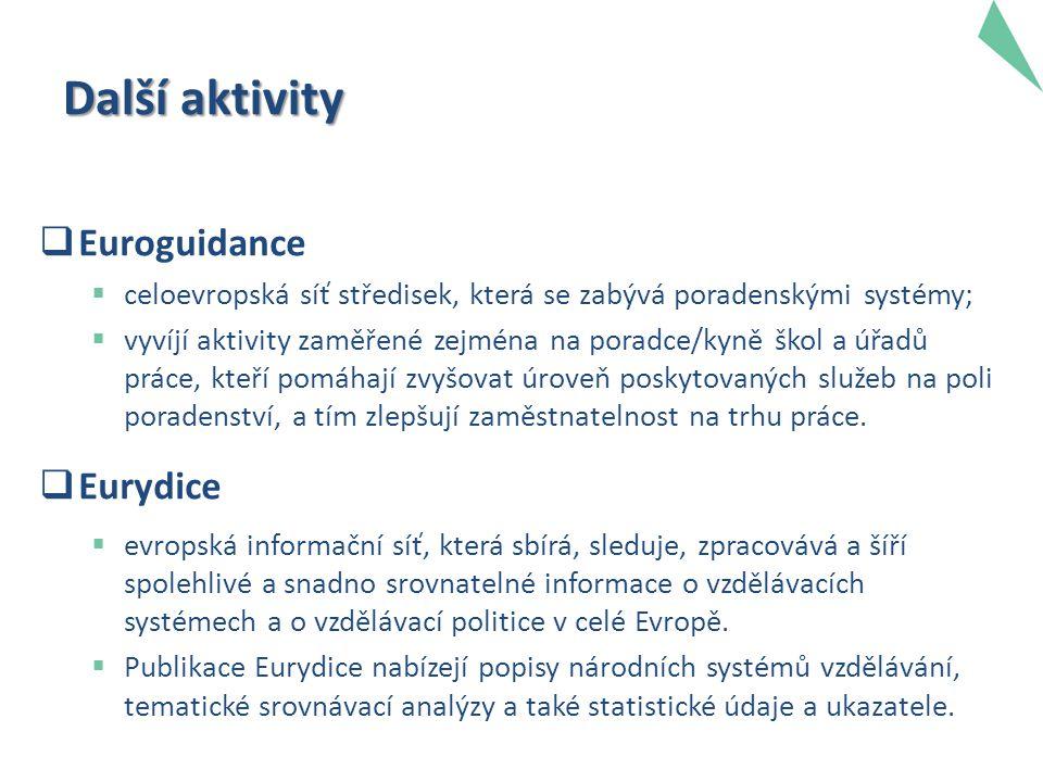 Další aktivity  Euroguidance  celoevropská síť středisek, která se zabývá poradenskými systémy;  vyvíjí aktivity zaměřené zejména na poradce/kyně š