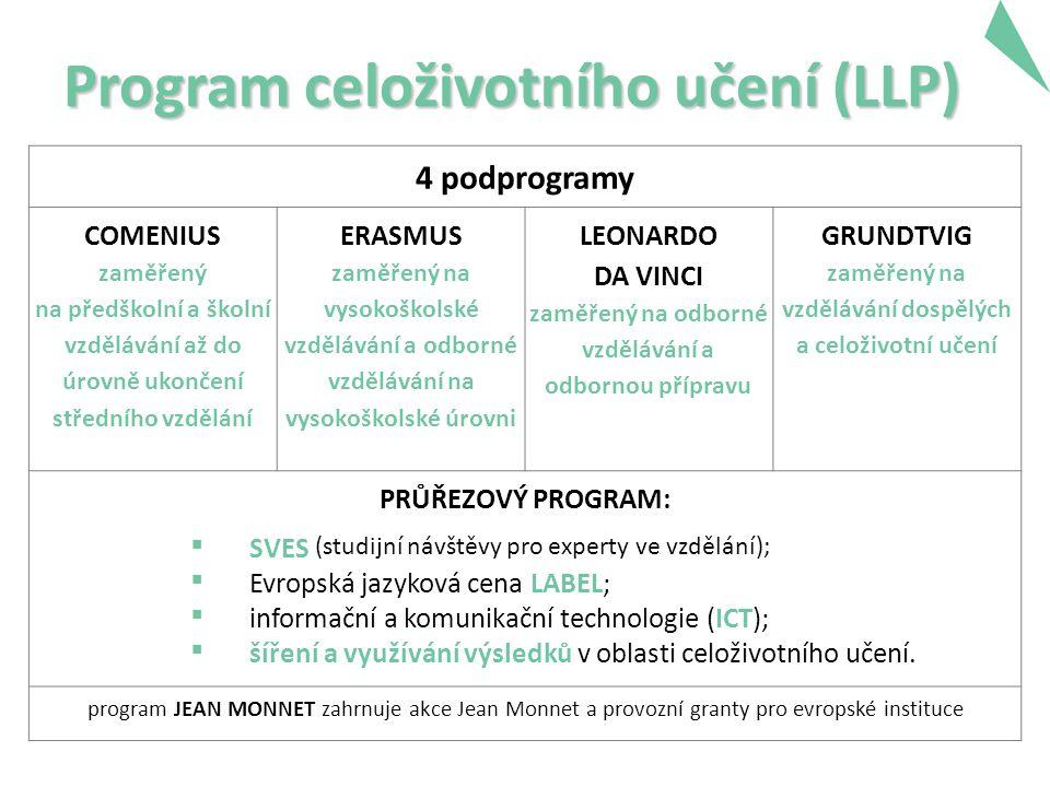 Program celoživotního učení (LLP) 4 podprogramy COMENIUS zaměřený na předškolní a školní vzdělávání až do úrovně ukončení středního vzdělání ERASMUS z