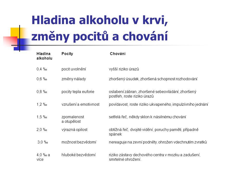Hladina alkoholu v krvi, změny pocitů a chování Hladina alkoholu Pocity Chování 0,4 ‰ pocit uvolněnívyšší riziko úrazů 0,6 ‰změny náladyzhoršený úsude