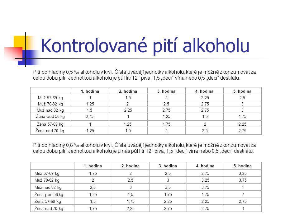 Kontrolované pití alkoholu Pití do hladiny 0,5 ‰ alkoholu v krvi. Čísla uvádějí jednotky alkoholu, které je možné zkonzumovat za celou dobu pití. Jedn