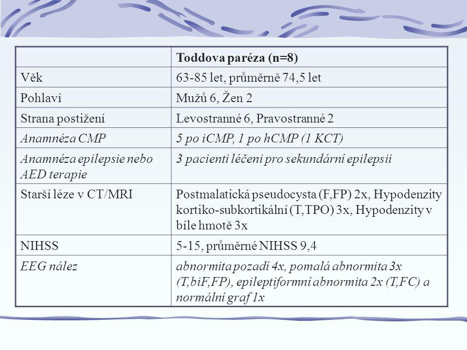 Toddova paréza (n=8) Věk63-85 let, průměrně 74,5 let PohlavíMužů 6, Žen 2 Strana postiženíLevostranné 6, Pravostranné 2 Anamnéza CMP5 po iCMP, 1 po hCMP (1 KCT) Anamnéza epilepsie nebo AED terapie 3 pacienti léčeni pro sekundární epilepsii Starší léze v CT/MRIPostmalatická pseudocysta (F,FP) 2x, Hypodenzity kortiko-subkortikální (T,TPO) 3x, Hypodenzity v bíle hmotě 3x NIHSS5-15, průměrné NIHSS 9,4 EEG nálezabnormita pozadí 4x, pomalá abnormita 3x (T,biF,FP), epileptiformní abnormita 2x (T,FC) a normální graf 1x