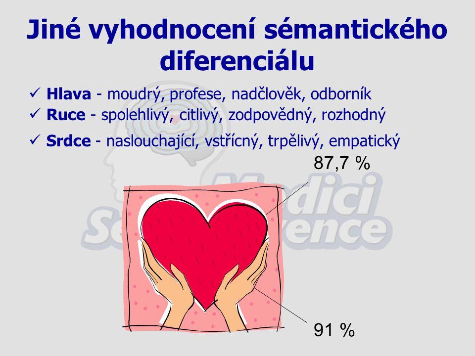 Jiné vyhodnocení sémantického diferenciálu Hlava - moudrý, profese, nadčlověk, odborník Ruce - spolehlivý, citlivý, zodpovědný, rozhodný Srdce - naslo