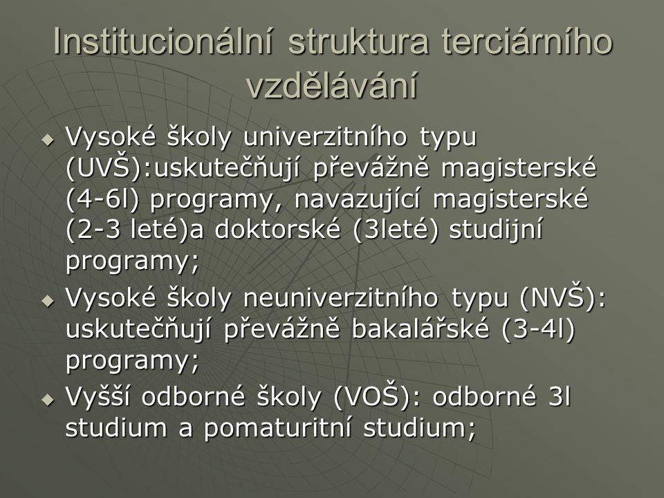 Institucionální struktura terciárního vzdělávání  Vysoké školy univerzitního typu (UVŠ):uskutečňují převážně magisterské (4-6l) programy, navazující magisterské (2-3 leté)a doktorské (3leté) studijní programy;  Vysoké školy neuniverzitního typu (NVŠ): uskutečňují převážně bakalářské (3-4l) programy;  Vyšší odborné školy (VOŠ): odborné 3l studium a pomaturitní studium;