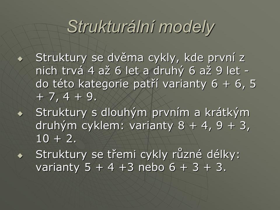 Strukturální modely  Struktury se dvěma cykly, kde první z nich trvá 4 až 6 let a druhý 6 až 9 let - do této kategorie patří varianty 6 + 6, 5 + 7, 4 + 9.