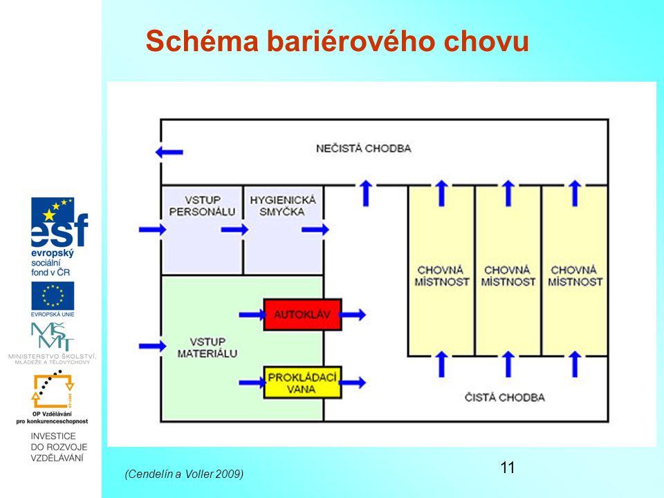 11 Schéma bariérového chovu Schéma bariérového chovu (Cendelín a Voller 2009)
