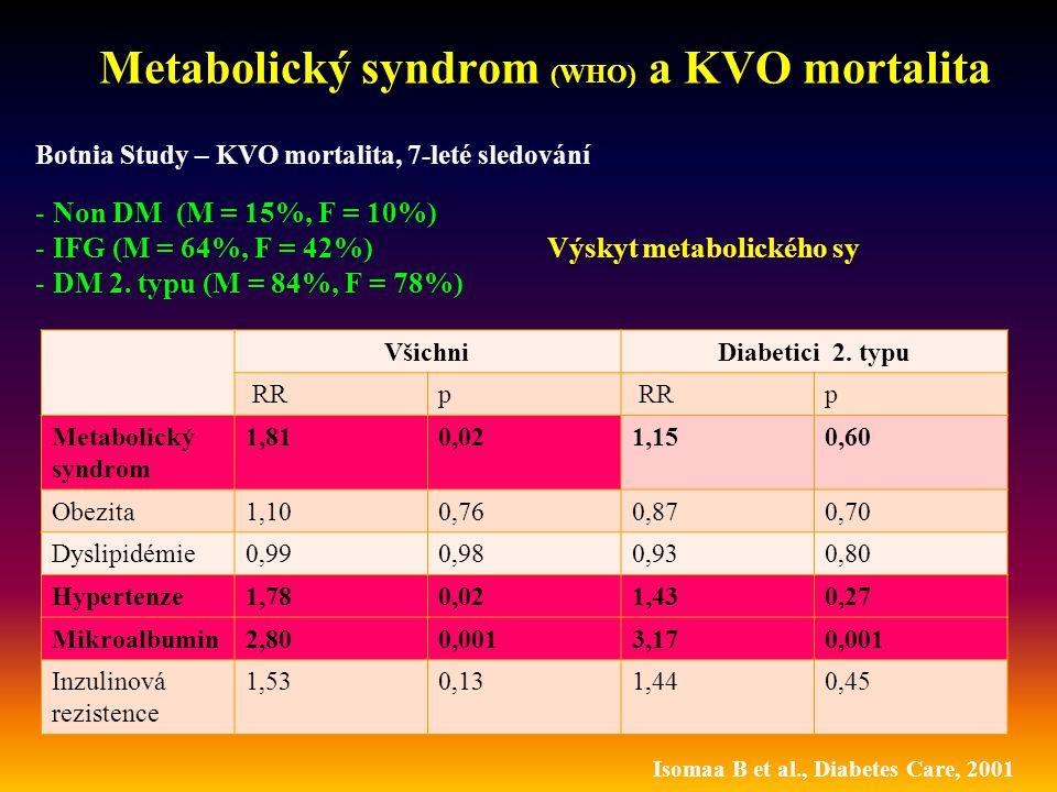 Metabolický syndrom (WHO) a KVO mortalita Všichni Diabetici 2. typu RRp p Metabolický syndrom 1,810,021,150,60 Obezita1,100,760,870,70 Dyslipidémie0,9