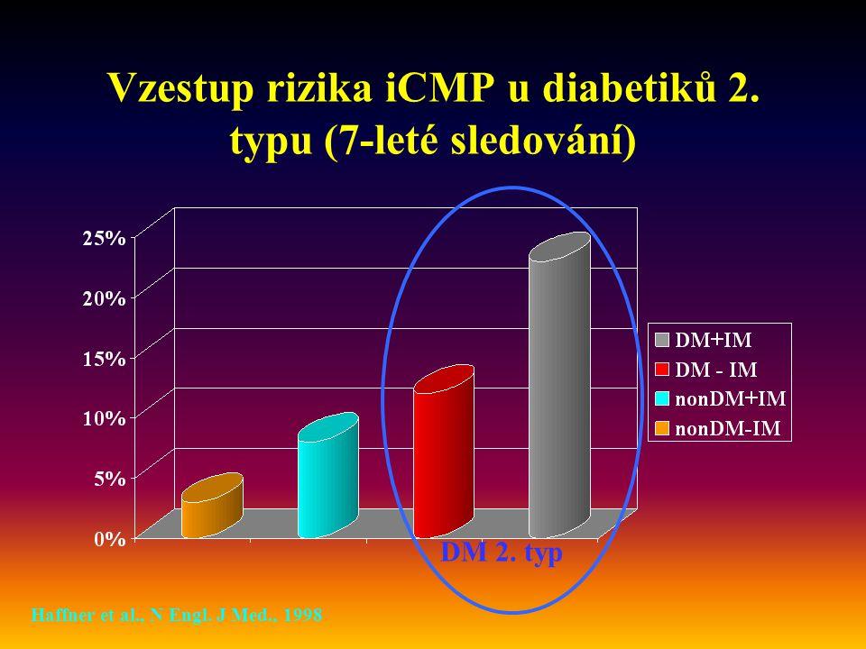 Vzestup rizika iCMP u diabetiků 2.typu (7-leté sledování) Haffner et al., N Engl.