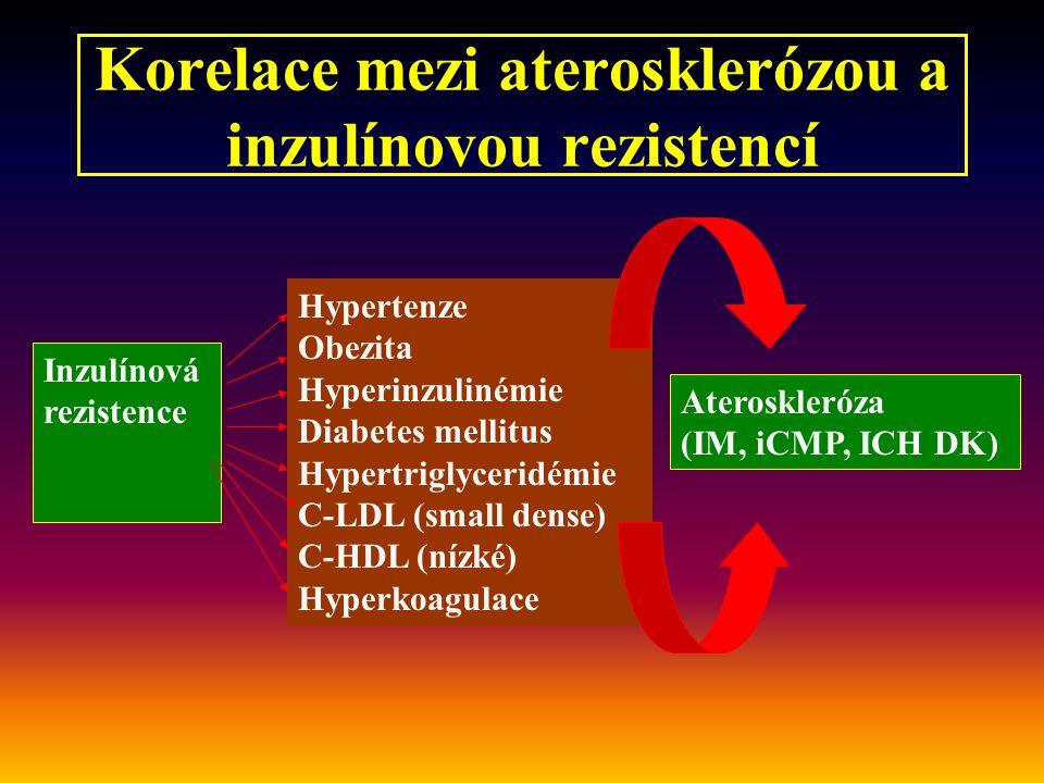 Korelace mezi aterosklerózou a inzulínovou rezistencí Hypertenze Obezita Hyperinzulinémie Diabetes mellitus Hypertriglyceridémie C-LDL (small dense) C-HDL (nízké) Hyperkoagulace Inzulínová rezistence Ateroskleróza (IM, iCMP, ICH DK)