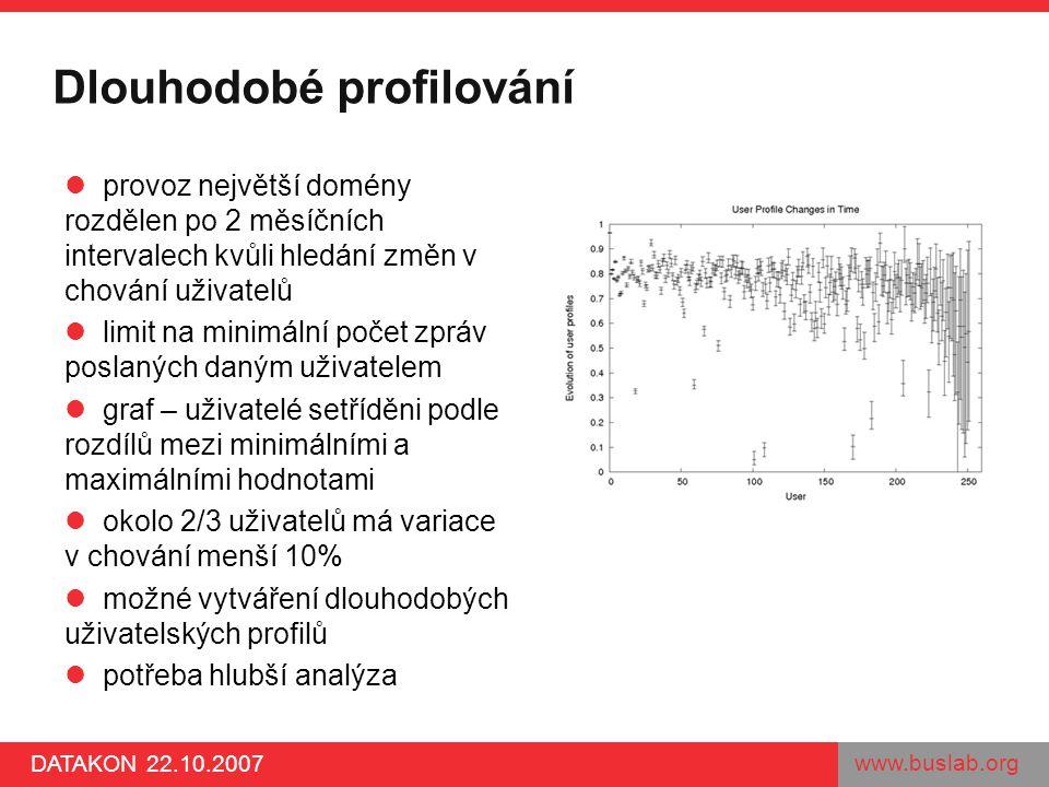 www.buslab.org DATAKON 22.10.2007 Dlouhodobé profilování provoz největší domény rozdělen po 2 měsíčních intervalech kvůli hledání změn v chování uživa