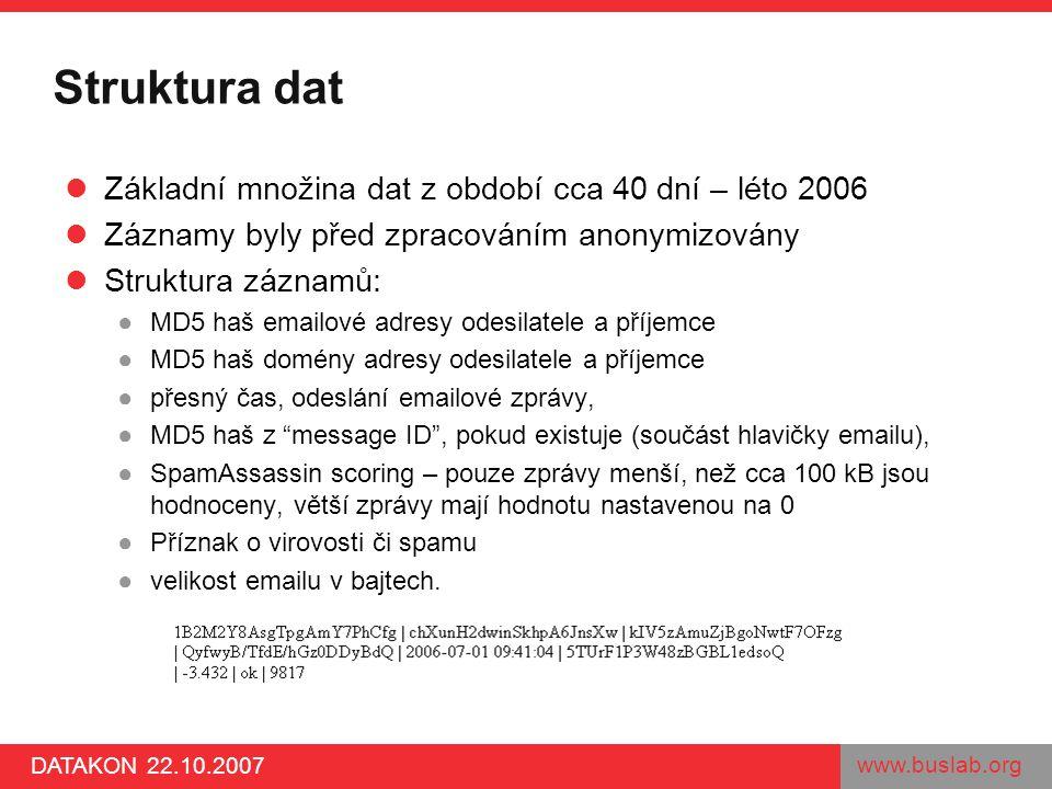 www.buslab.org DATAKON 22.10.2007 Struktura dat Základní množina dat z období cca 40 dní – léto 2006 Záznamy byly před zpracováním anonymizovány Struk