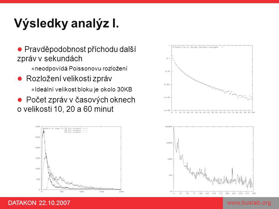 www.buslab.org DATAKON 22.10.2007 Výsledky analýz I. Pravděpodobnost příchodu další zpráv v sekundách ●neodpovídá Poissonovu rozložení Rozložení velik