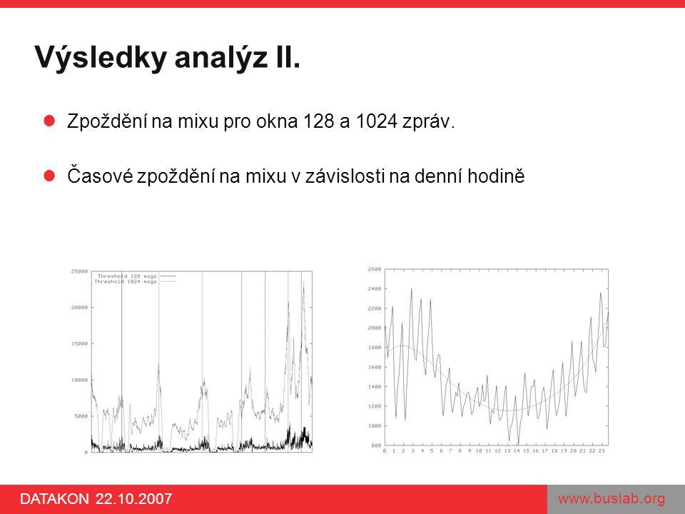 www.buslab.org DATAKON 22.10.2007 Výsledky analýz II. Zpoždění na mixu pro okna 128 a 1024 zpráv. Časové zpoždění na mixu v závislosti na denní hodině