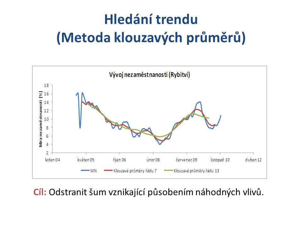 Hledání trendu (Metoda klouzavých průměrů) Cíl: Odstranit šum vznikající působením náhodných vlivů.