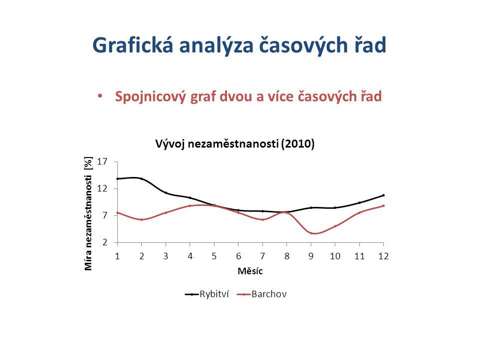 Spojnicový graf dvou a více časových řad Grafická analýza časových řad