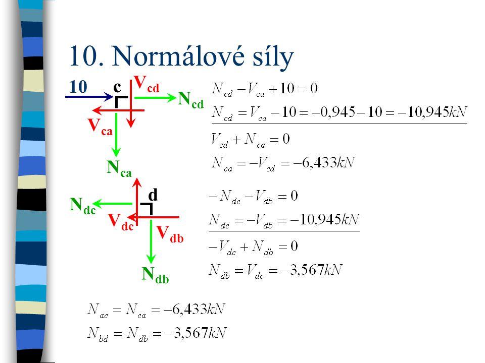10. Normálové síly N cd N ca V ca V cd 10 c N dc N db V db V dc d