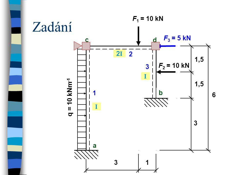 Zadání q = 10 kNm -1 a b c 3 1 2 d 3 1,5 6 I 2I2I I 1 F 1 = 10 kN 1,5 3 F 3 = 5 kN F 2 = 10 kN