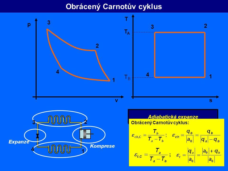 Obrácený Carnotův cyklus 3 2 1 4 2 1 4 Izotermická expanze Izotermická komprese v p s T TATA TBTB 3 Adiabatická komprese Adiabatická expanze Obrácený Carnotův cyklus: Komprese Expanze 2 3 1 4